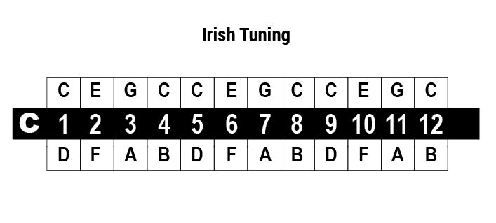 cromatica irish tuning